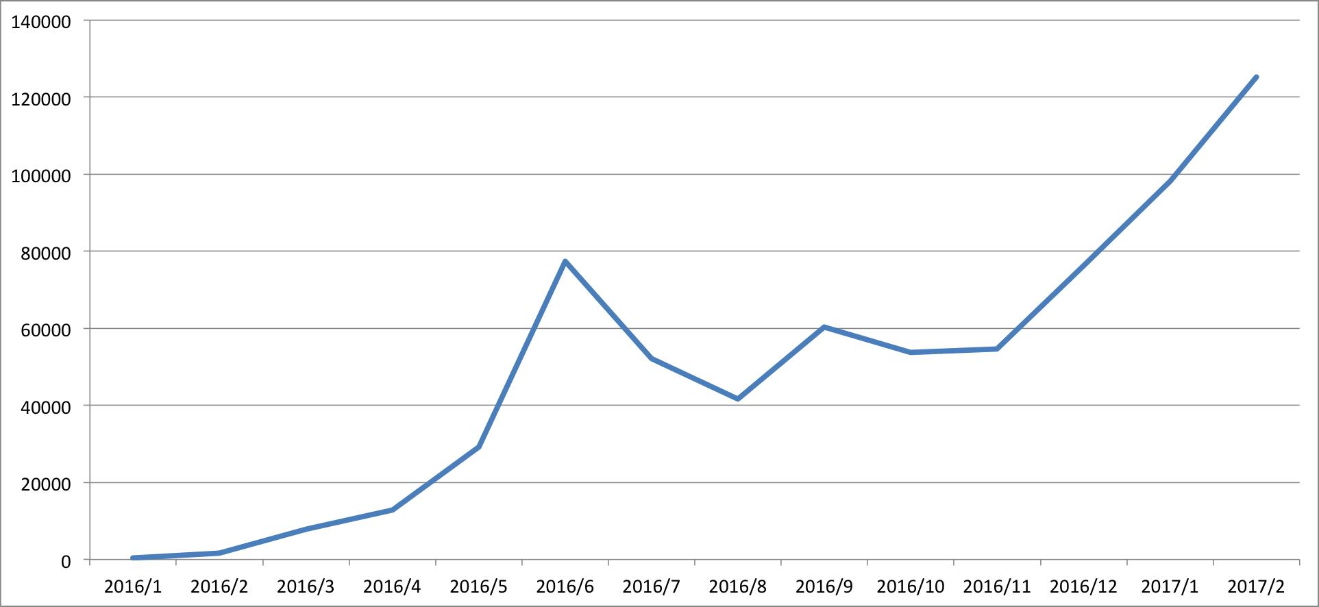 10万PV突破グラフ