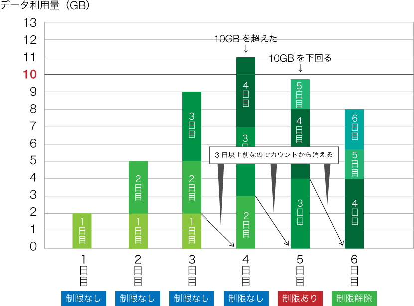 WiMAX3日10GB制限図解