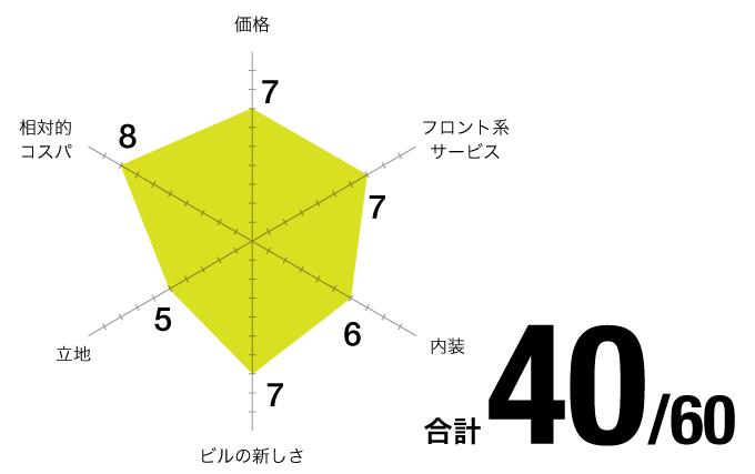 評価チャート_ビジネスリンクス-名古屋