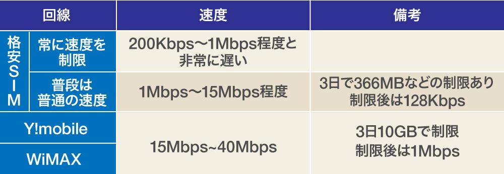 WiMAX-無制限ルーター速度比較