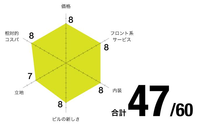 評価チャート_NAYUTA-BUILD