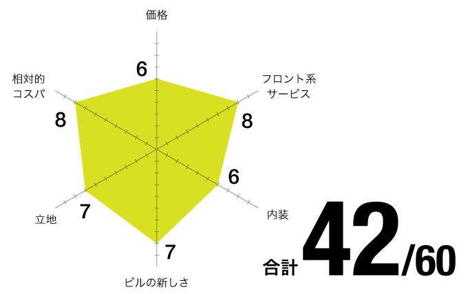 評価チャート_ビジネスセンター-名古屋 錦