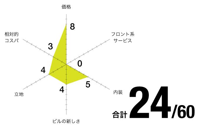 評価チャート_サンオフィス-名古屋