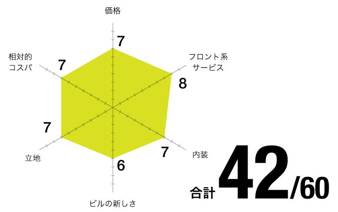 評価チャート_ビズサークル