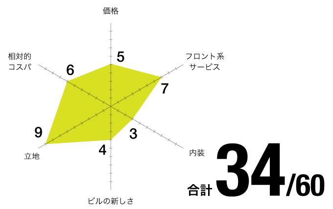 評価チャート_名古屋駅前-ベンチャーオフィス