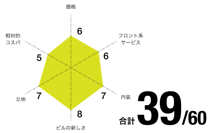 評価チャート_THE OFFICE-名古屋丸の内