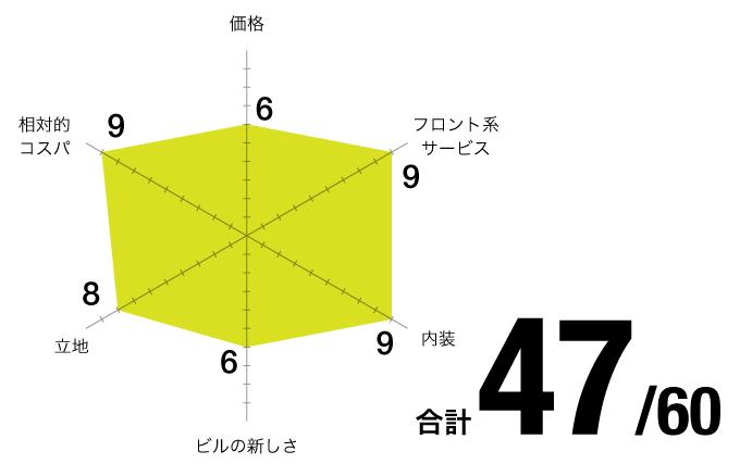 評価チャート_MYCAFE-錦通