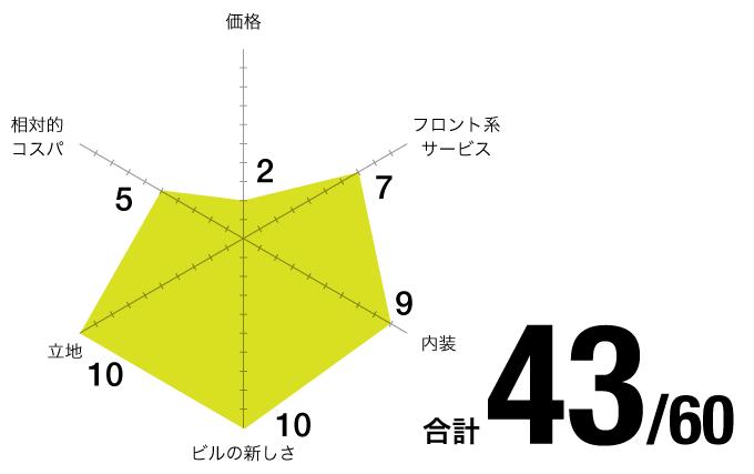評価チャート_リージャス