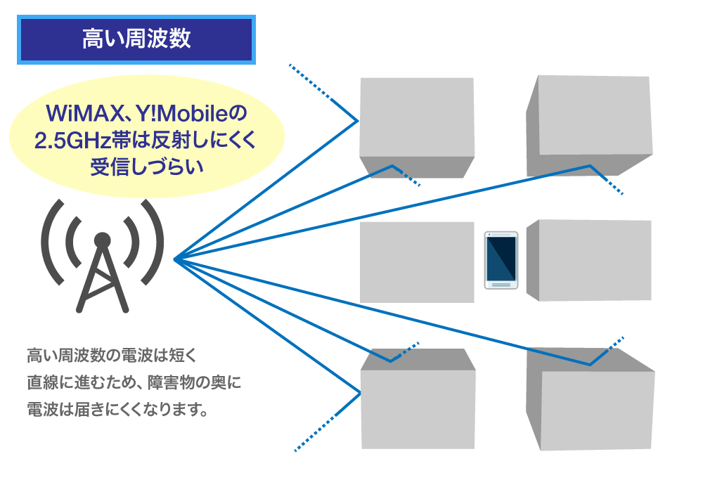 WiMAX-無制限ルーター届きやすさ2.5GHz