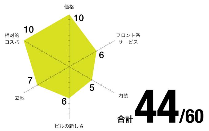 評価チャート_US SOHO-伏見