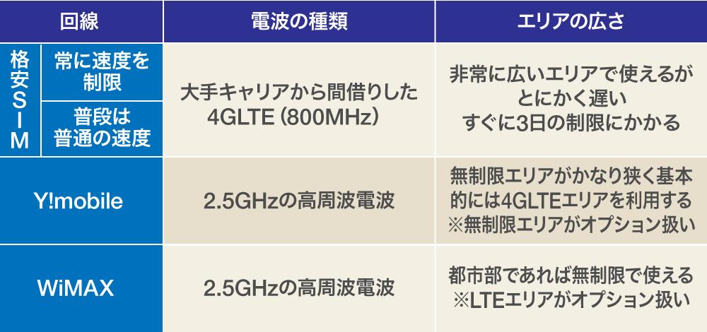 WiMAX-無制限ルーター電波比較