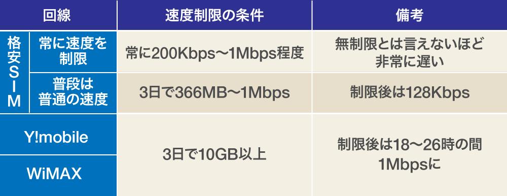 WiMAX-無制限ルーター速度制限比較