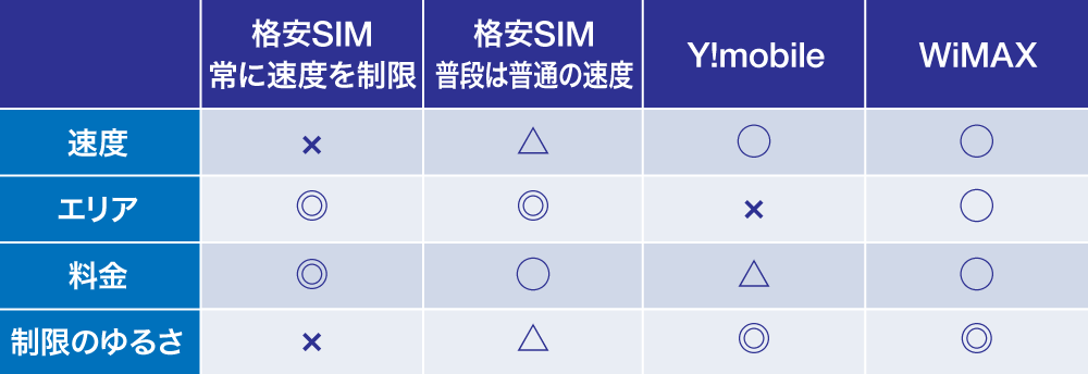 WiMAX-無制限ルータ比較一覧