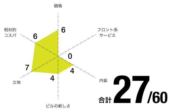 評価チャート_オフィス-パーク