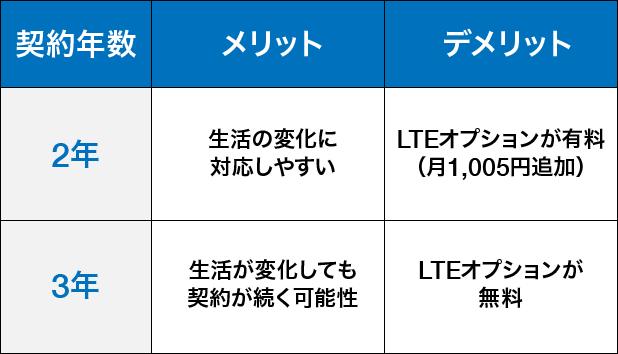 WiMAX2年契約・3年契約比較表
