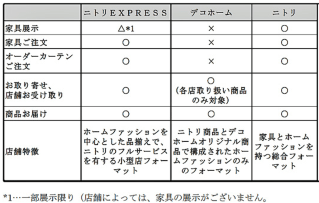 「ニトリ」と「デコホーム」と「ニトリEXPRESS」の比較図