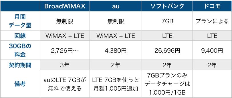 WiMAXとau・ドコモ・ソフトバンク比較表