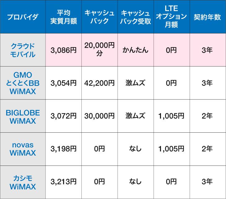 WiMAX実質月額上位5社比較表