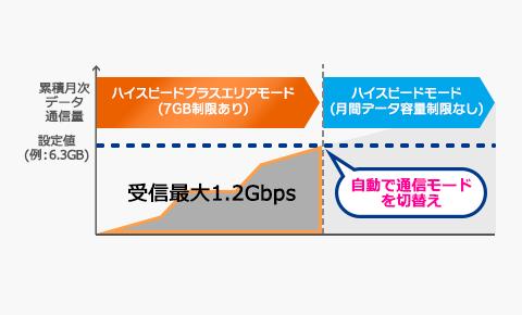 通信モード自動切替機能