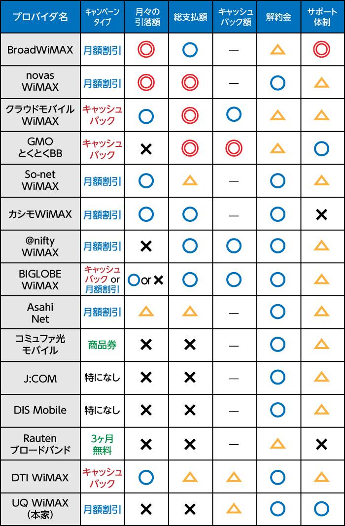WiMAX比較表20190112