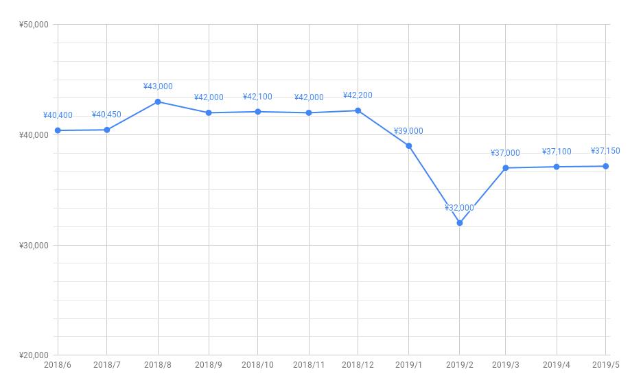 とくとくBB キャッシュバック推移201905