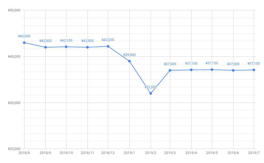 とくとくBBキャッシュバック推移201907