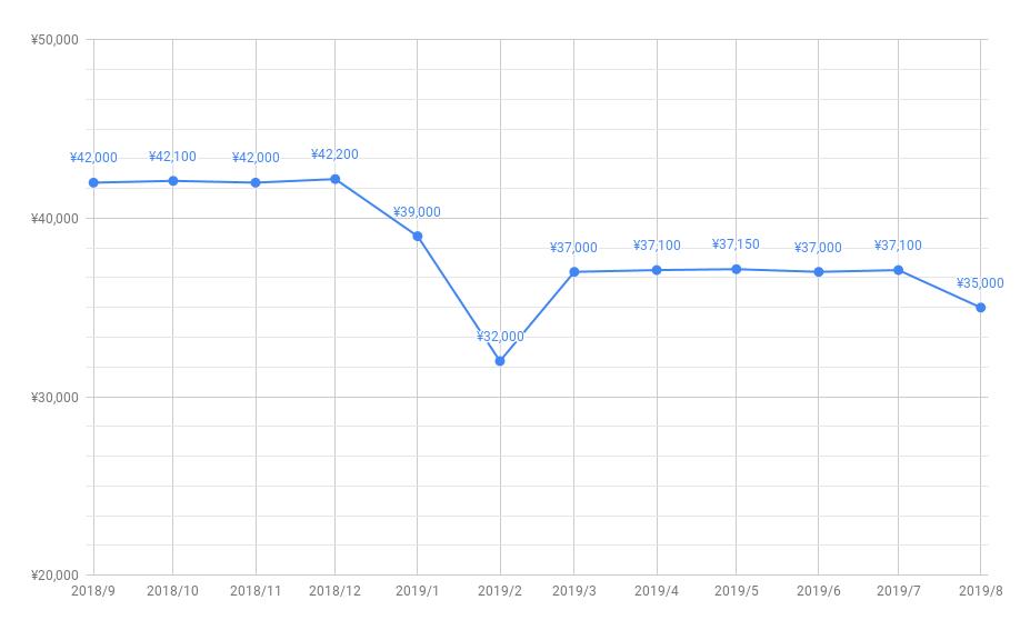とくとくBBキャッシュバック推移201908