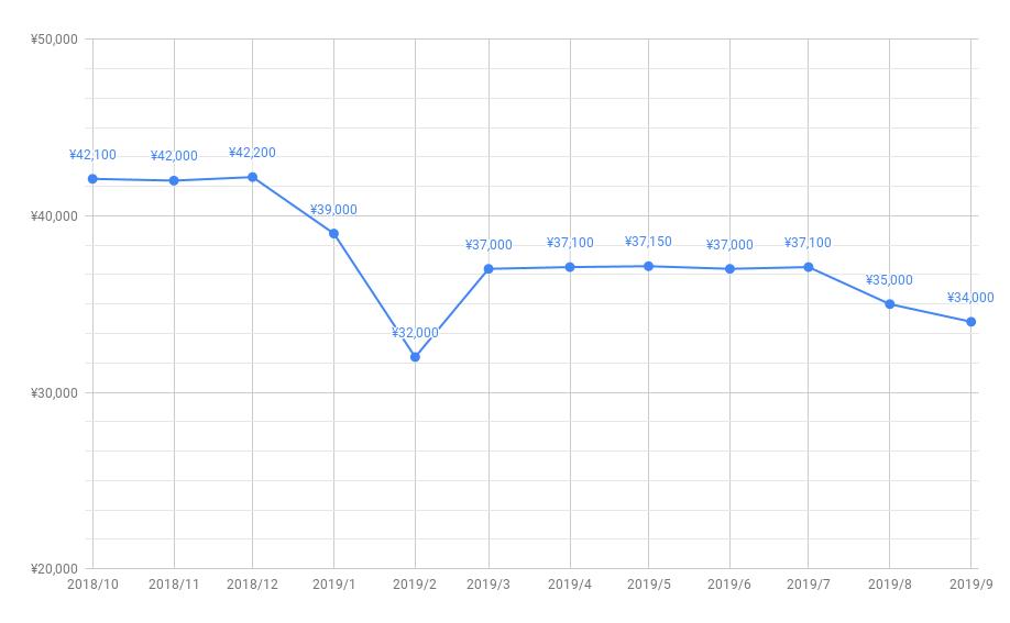 とくとくBBキャッシュバック推移201909-02
