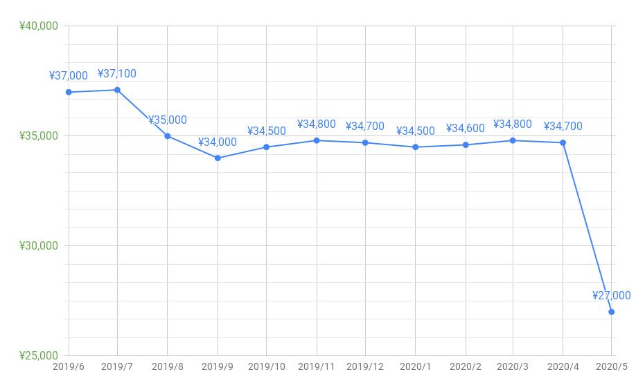 とくとくBBキャッシュバック推移202005