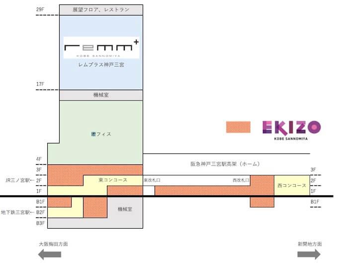神戸三ノ宮ビル