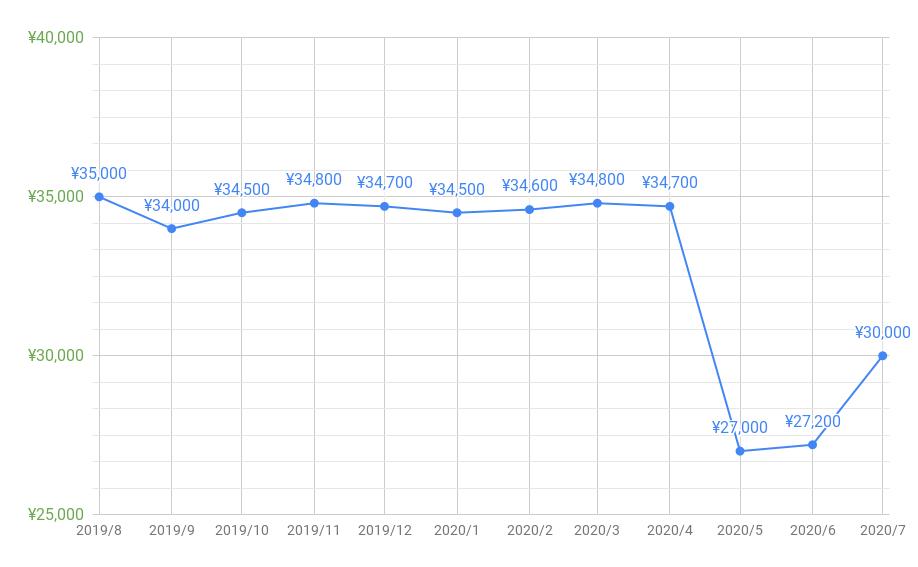 とくとくBBキャッシュバック推移202007