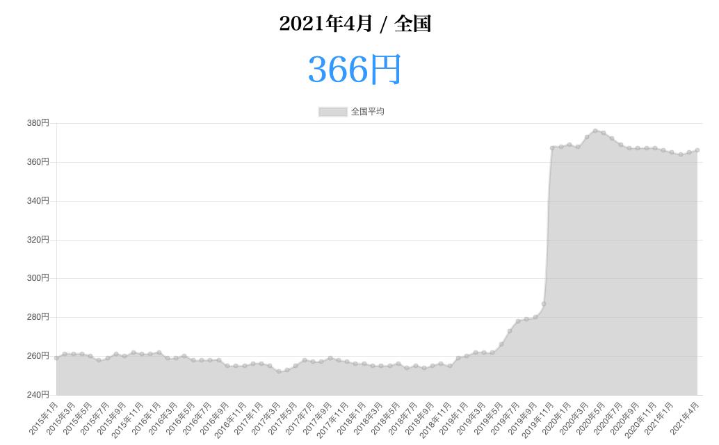 ティッシュ価格推移